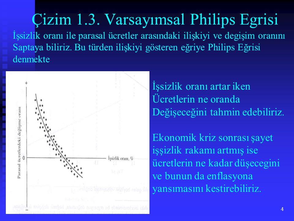 4 Çizim 1.3. Varsayımsal Philips Egrisi İşsizlik oranı ile parasal ücretler arasındaki ilişkiyi ve degişim oranını Saptaya biliriz. Bu türden ilişkiyi