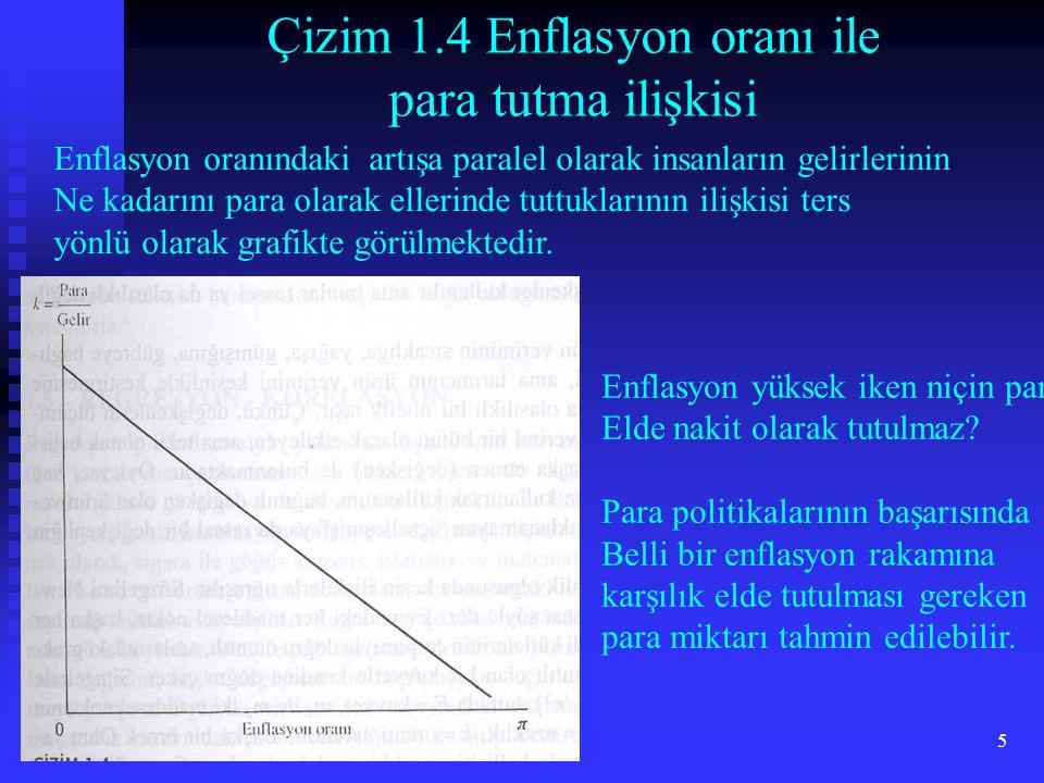 5 Çizim 1.4 Enflasyon oranı ile para tutma ilişkisi Enflasyon oranındaki artışa paralel olarak insanların gelirlerinin Ne kadarını para olarak ellerin