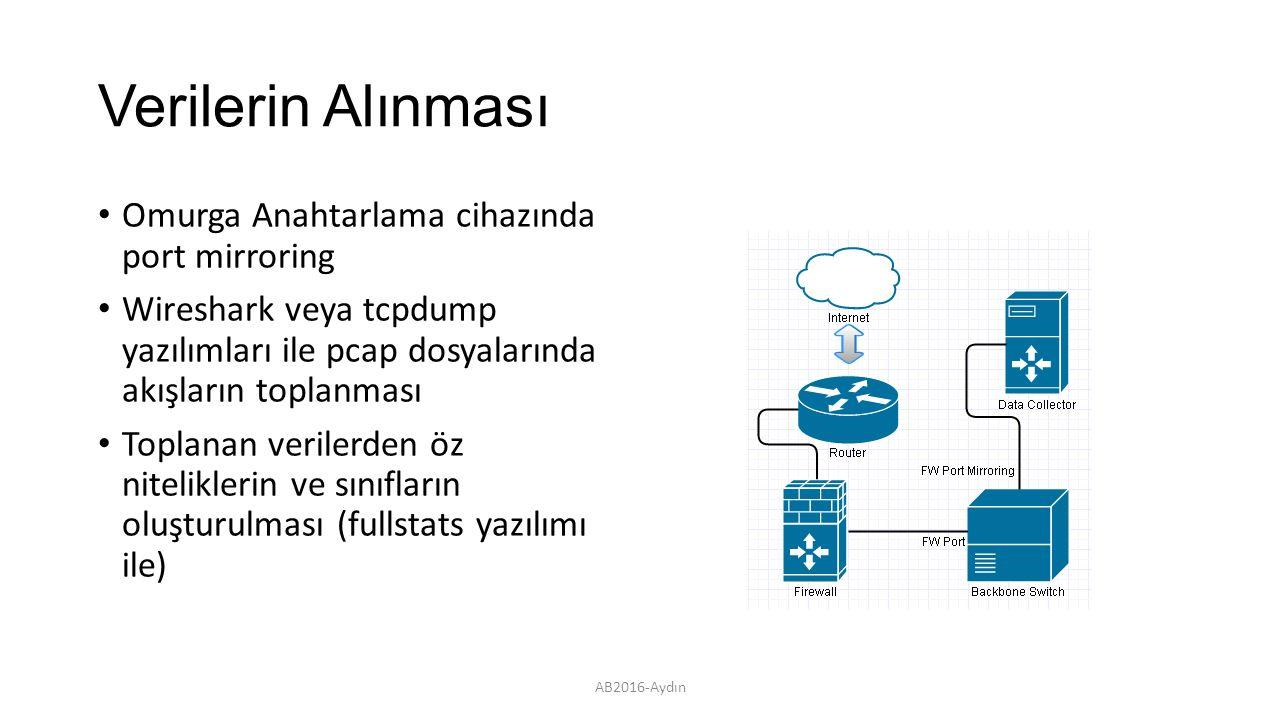 Verilerin Alınması Omurga Anahtarlama cihazında port mirroring Wireshark veya tcpdump yazılımları ile pcap dosyalarında akışların toplanması Toplanan verilerden öz niteliklerin ve sınıfların oluşturulması (fullstats yazılımı ile) AB2016-Aydın