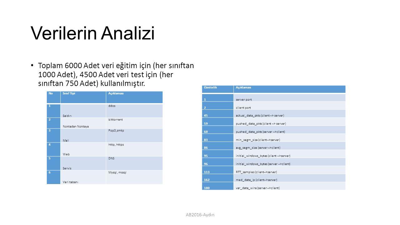Verilerin Analizi Toplam 6000 Adet veri eğitim için (her sınıftan 1000 Adet), 4500 Adet veri test için (her sınıftan 750 Adet) kullanılmıştır.