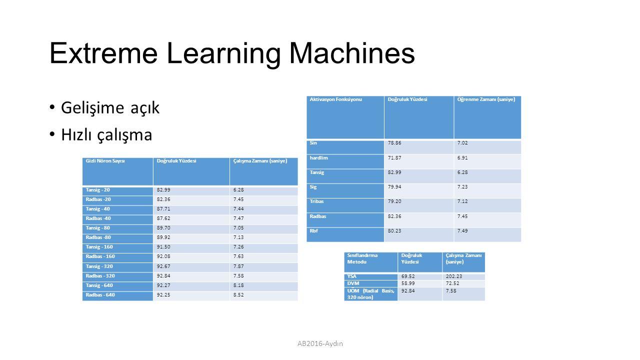 Extreme Learning Machines Gelişime açık Hızlı çalışma Aktivasyon FonksiyonuDoğruluk YüzdesiÖğrenme Zamanı (saniye) Sin78.867.02 hardlim71.876.91 Tansig82.996.28 Sig79.947.23 Tribas79.207.12 Radbas82.367.45 Rbf80.237.49 AB2016-Aydın Gizli Nöron SayısıDoğruluk YüzdesiÇalışma Zamanı (saniye) Tansig - 2082.996.28 Radbas -2082.367.45 Tansig - 4087.717.44 Radbas -4087.627.47 Tansig - 8089.707.05 Radbas -8089.927.13 Tansig - 16091.507.26 Radbas - 16092.087.63 Tansig - 32092.677.87 Radbas - 32092.847.58 Tansig - 64092.278.18 Radbas - 64092.258.52 Sınıflandırma Metodu Doğruluk Yüzdesi Çalışma Zamanı (saniye) YSA69.52202.23 DVM58.9972.52 UÖM (Radial Basis, 320 nöron) 92.847.58