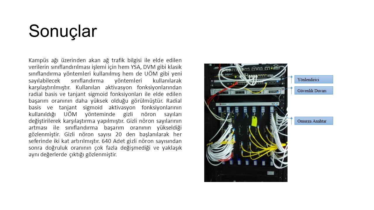 Sonuçlar Kampüs ağı üzerinden akan ağ trafik bilgisi ile elde edilen verilerin sınıflandırılması işlemi için hem YSA, DVM gibi klasik sınıflandırma yöntemleri kullanılmış hem de UÖM gibi yeni sayılabilecek sınıflandırma yöntemleri kullanılarak karşılaştırılmıştır.
