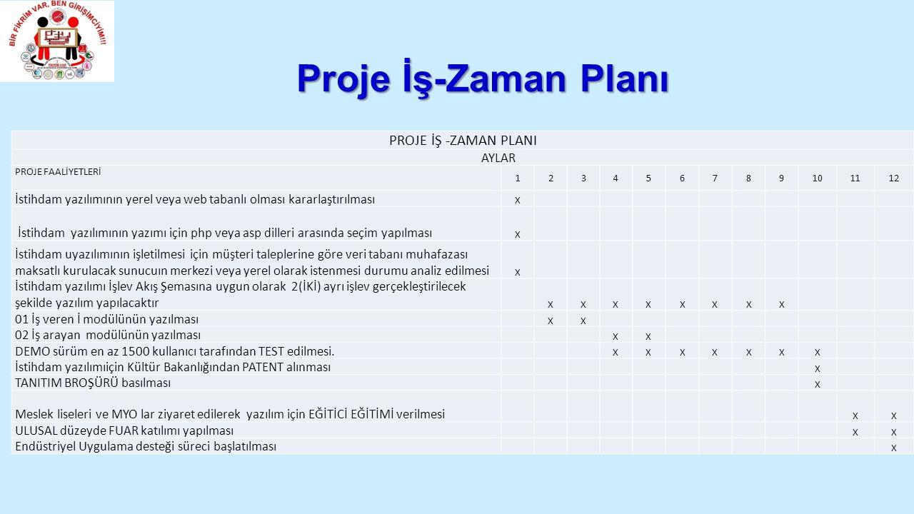Proje İş-Zaman Planı PROJE İŞ -ZAMAN PLANI AYLAR PROJE FAALİYETLERİ 123456789101112 İstihdam yazılımının yerel veya web tabanlı olması kararlaştırılması X İstihdam yazılımının yazımı için php veya asp dilleri arasında seçim yapılması X İstihdam uyazılımının işletilmesi için müşteri taleplerine göre veri tabanı muhafazası maksatlı kurulacak sunucuın merkezi veya yerel olarak istenmesi durumu analiz edilmesi X İstihdam yazılımı İşlev Akış Şemasına uygun olarak 2(İKİ) ayrı işlev gerçekleştirilecek şekilde yazılım yapılacaktır XXXXXXXX 01 İş veren İ modülünün yazılması XX 02 İş arayan modülünün yazılması XX DEMO sürüm en az 1500 kullanıcı tarafından TEST edilmesi.