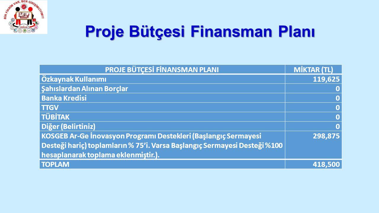 Proje Bütçesi Finansman Planı PROJE BÜTÇESİ FİNANSMAN PLANIMİKTAR (TL) Özkaynak Kullanımı119,625 Şahıslardan Alınan Borçlar0 Banka Kredisi0 TTGV0 TÜBİTAK0 Diğer (Belirtiniz)0 KOSGEB Ar-Ge İnovasyon Programı Destekleri (Başlangıç Sermayesi Desteği hariç) toplamların % 75'i.