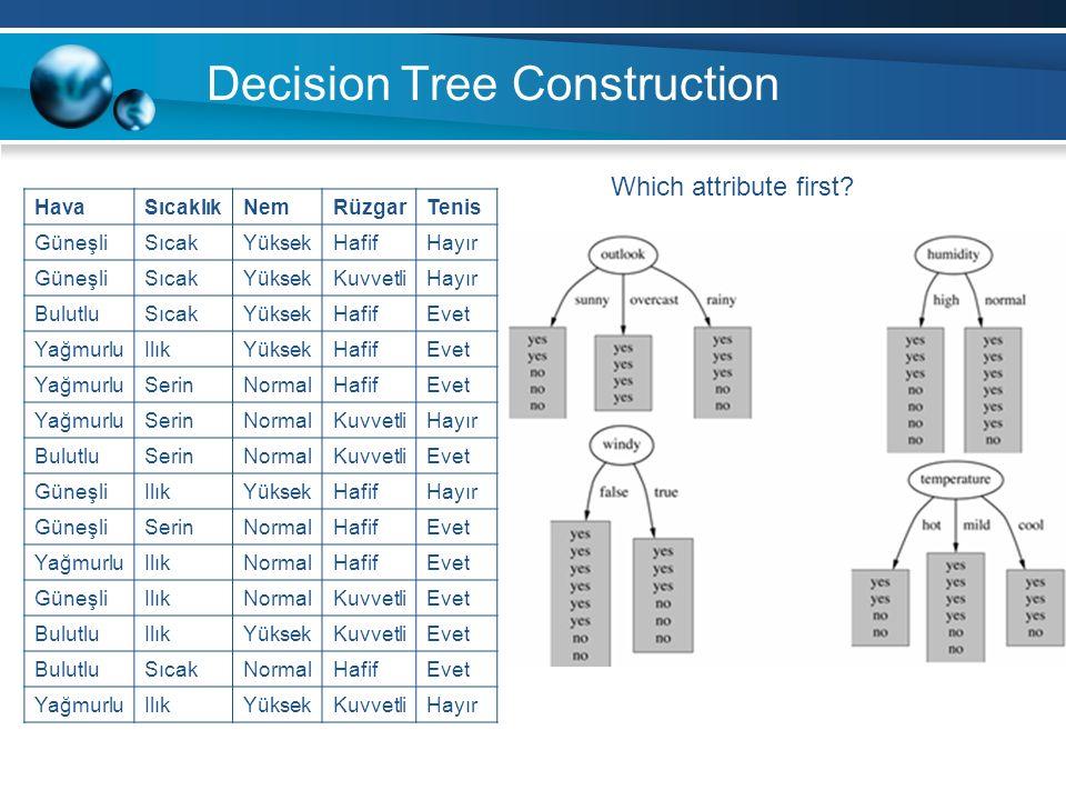 Decision Tree Construction HavaSıcaklıkNemRüzgarTenis GüneşliSıcakYüksekHafifHayır GüneşliSıcakYüksekKuvvetliHayır BulutluSıcakYüksekHafifEvet YağmurluIlıkYüksekHafifEvet YağmurluSerinNormalHafifEvet YağmurluSerinNormalKuvvetliHayır BulutluSerinNormalKuvvetliEvet GüneşliIlıkYüksekHafifHayır GüneşliSerinNormalHafifEvet YağmurluIlıkNormalHafifEvet GüneşliIlıkNormalKuvvetliEvet BulutluIlıkYüksekKuvvetliEvet BulutluSıcakNormalHafifEvet YağmurluIlıkYüksekKuvvetliHayır Which attribute first?