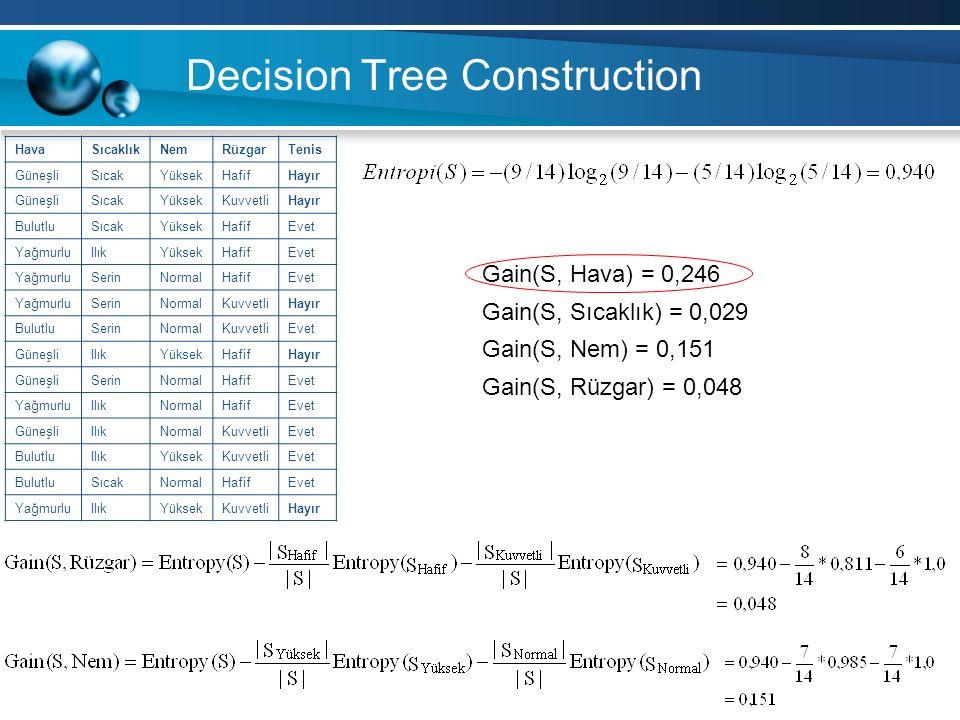Decision Tree Construction HavaSıcaklıkNemRüzgarTenis GüneşliSıcakYüksekHafifHayır GüneşliSıcakYüksekKuvvetliHayır BulutluSıcakYüksekHafifEvet YağmurluIlıkYüksekHafifEvet YağmurluSerinNormalHafifEvet YağmurluSerinNormalKuvvetliHayır BulutluSerinNormalKuvvetliEvet GüneşliIlıkYüksekHafifHayır GüneşliSerinNormalHafifEvet YağmurluIlıkNormalHafifEvet GüneşliIlıkNormalKuvvetliEvet BulutluIlıkYüksekKuvvetliEvet BulutluSıcakNormalHafifEvet YağmurluIlıkYüksekKuvvetliHayır Gain(S, Hava) = 0,246 Gain(S, Sıcaklık) = 0,029 Gain(S, Nem) = 0,151 Gain(S, Rüzgar) = 0,048
