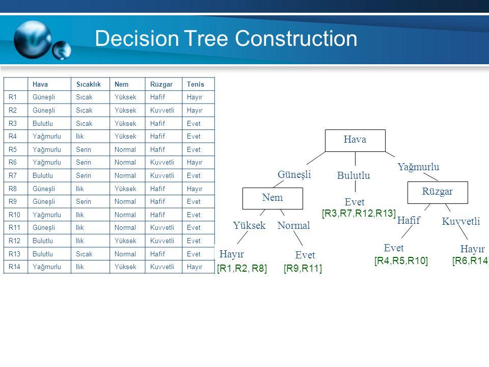 Decision Tree Construction HavaSıcaklıkNemRüzgarTenis R1GüneşliSıcakYüksekHafifHayır R2GüneşliSıcakYüksekKuvvetliHayır R3BulutluSıcakYüksekHafifEvet R4YağmurluIlıkYüksekHafifEvet R5YağmurluSerinNormalHafifEvet R6YağmurluSerinNormalKuvvetliHayır R7BulutluSerinNormalKuvvetliEvet R8GüneşliIlıkYüksekHafifHayır R9GüneşliSerinNormalHafifEvet R10YağmurluIlıkNormalHafifEvet R11GüneşliIlıkNormalKuvvetliEvet R12BulutluIlıkYüksekKuvvetliEvet R13BulutluSıcakNormalHafifEvet R14YağmurluIlıkYüksekKuvvetliHayır Hava Güneşli Bulutlu Yağmurlu Nem YüksekNormal Hayır Evet Rüzgar Hafif Kuvvetli Evet Hayır [R3,R7,R12,R13] [R9,R11] [R4,R5,R10] [R1,R2, R8] [R6,R14]