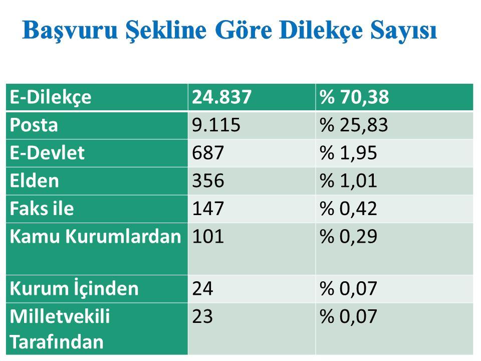 E-Dilekçe24.837% 70,38 Posta9.115% 25,83 E-Devlet687% 1,95 Elden356% 1,01 Faks ile147% 0,42 Kamu Kurumlardan101% 0,29 Kurum İçinden24% 0,07 Milletvekili Tarafından 23% 0,07