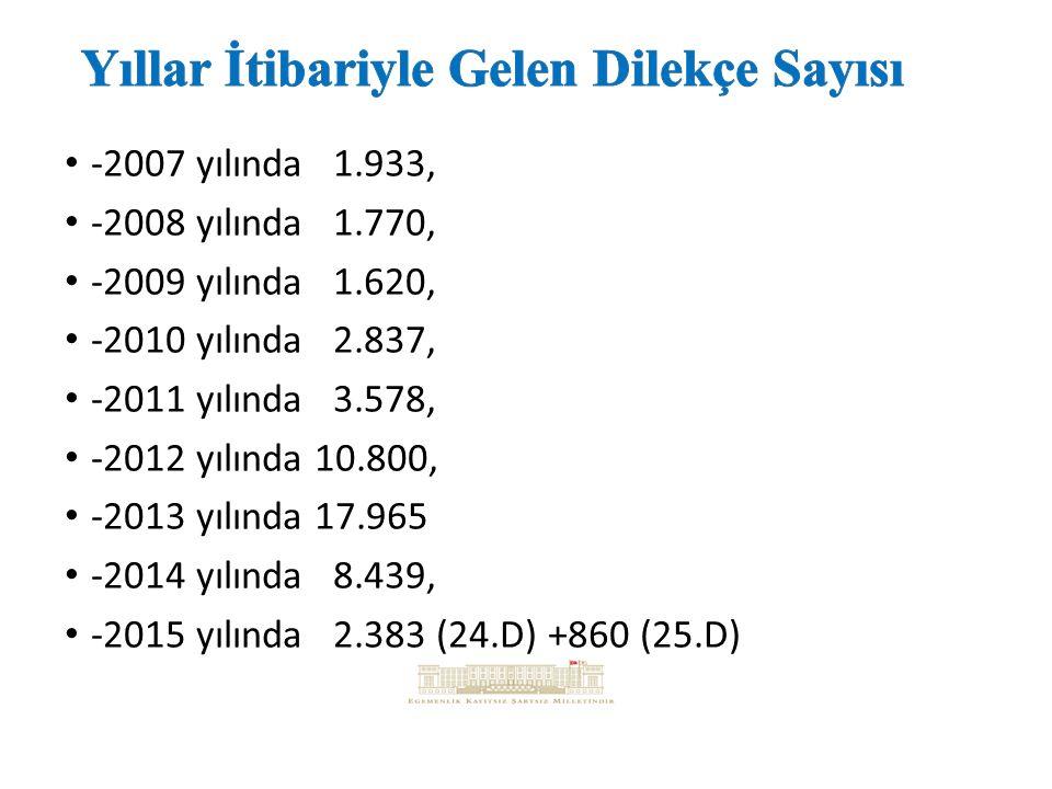 -2007 yılında 1.933, -2008 yılında 1.770, -2009 yılında 1.620, -2010 yılında 2.837, -2011 yılında 3.578, -2012 yılında 10.800, -2013 yılında 17.965 -2014 yılında 8.439, -2015 yılında 2.383 (24.D) +860 (25.D)