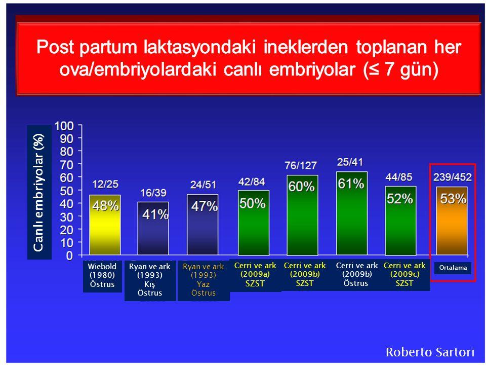 Roberto Sartori Ortalama Wiebold (1980) Östrus Ryan ve ark (1993) Kış Östrus Ryan ve ark (1993) Yaz Östrus Cerri ve ark (2009a) SZST Cerri ve ark (2009b) SZST Cerri ve ark (2009c) SZST Cerri ve ark (2009b) Östrus Canlı embriyolar (%)