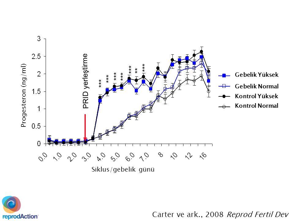 PRID yerleştirme *** ** *** Carter ve ark., 2008 Reprod Fertil Dev Progesteron (ng/ml) Siklus/gebelik günü Gebelik Yüksek Gebelik Normal Kontrol Yüksek Kontrol Normal