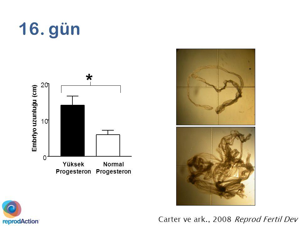* 0 10 20 Yüksek Progesteron Normal Progesteron Embriyo uzunluğu (cm) Carter ve ark., 2008 Reprod Fertil Dev