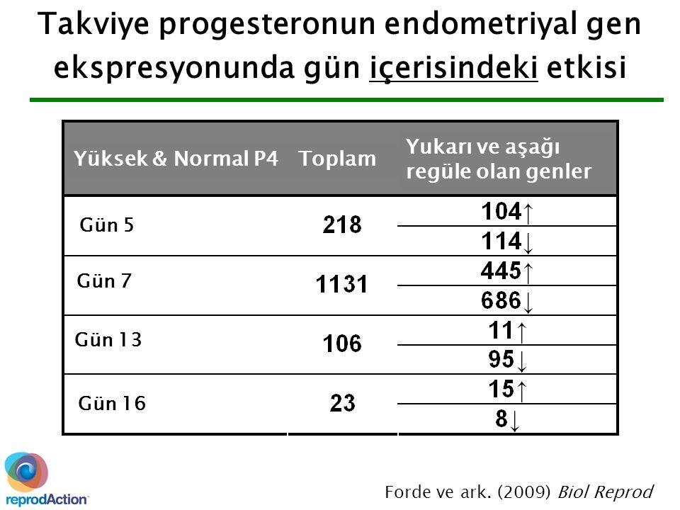 Takviye progesteronun endometriyal gen ekspresyonunda gün içerisindeki etkisi Forde ve ark.