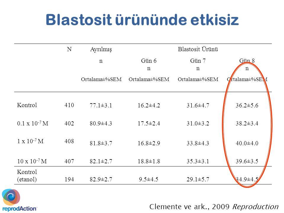 Clemente ve ark., 2009 Reproduction NAyrılmışBlastosit Ürünü nGün 6 n Gün 7 n Gün 8 n Ortalama±%SEM Kontrol410 77.1±3.116.2±4.231.6±4.736.2±5.6 0.1 x 10 -7 M402 80.9±4.317.5±2.431.0±3.238.2±3.4 1 x 10 -7 M408 81.8±3.716.8±2.933.8±4.340.0±4.0 10 x 10 -7 M407 82.1±2.718.8±1.835.3±3.139.6±3.5 Kontrol (etanol)194 82.9±2.79.5±4.529.1±5.734.9±4.5 Blastosit ürününde etkisiz