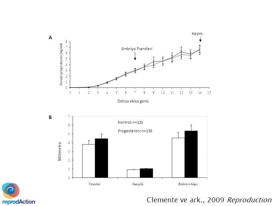 Kontrol: n=121 Progesteron: n=130 Serum progesteron (ng/ml) Östrus siklus günü A B Milimetre Kesim Embriyo Transferi Clemente ve ark., 2009 Reproduction UzunlukGenişlikEmbriyo Alanı