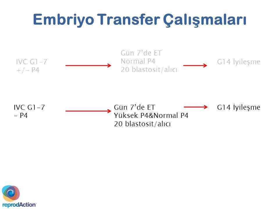 IVC G1-7 +/- P4 Gün 7'de ET Normal P4 20 blastosit/alıcı G14 İyileşme IVC G1-7 - P4 Gün 7'de ET Yüksek P4&Normal P4 20 blastosit/alıcı G14 İyileşme Embriyo Transfer Çalı ş maları