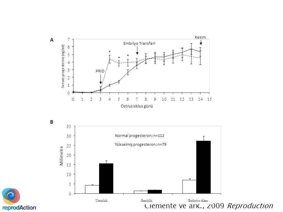 Serum progesteron (ng/ml) Kesim Embriyo Transferi PRID * * * a a a b b b Normal progesteron: n=112 Yükselmiş progesteron: n=79 Östrus siklus günü A B Milimetre Clemente ve ark., 2009 Reproduction UzunlukGenişlikEmbriyo Alanı