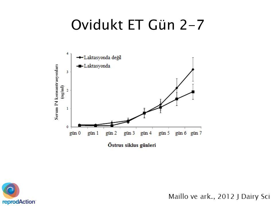 Maillo ve ark., 2012 J Dairy Sci Ovidukt ET Gün 2-7 Serum P4 konsantrasyonları (ng/ml)
