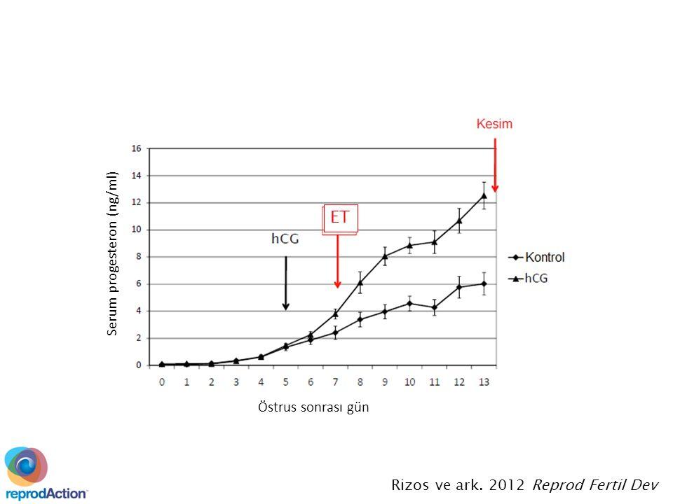 ET Rizos ve ark. 2012 Reprod Fertil Dev Serum progesteron (ng/ml) Östrus sonrası gün