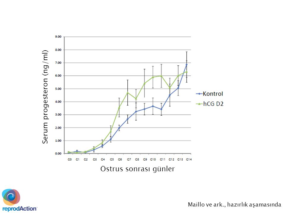 Serum progesteron (ng/ml) Östrus sonrası günler Maillo ve ark., hazırlık aşamasında