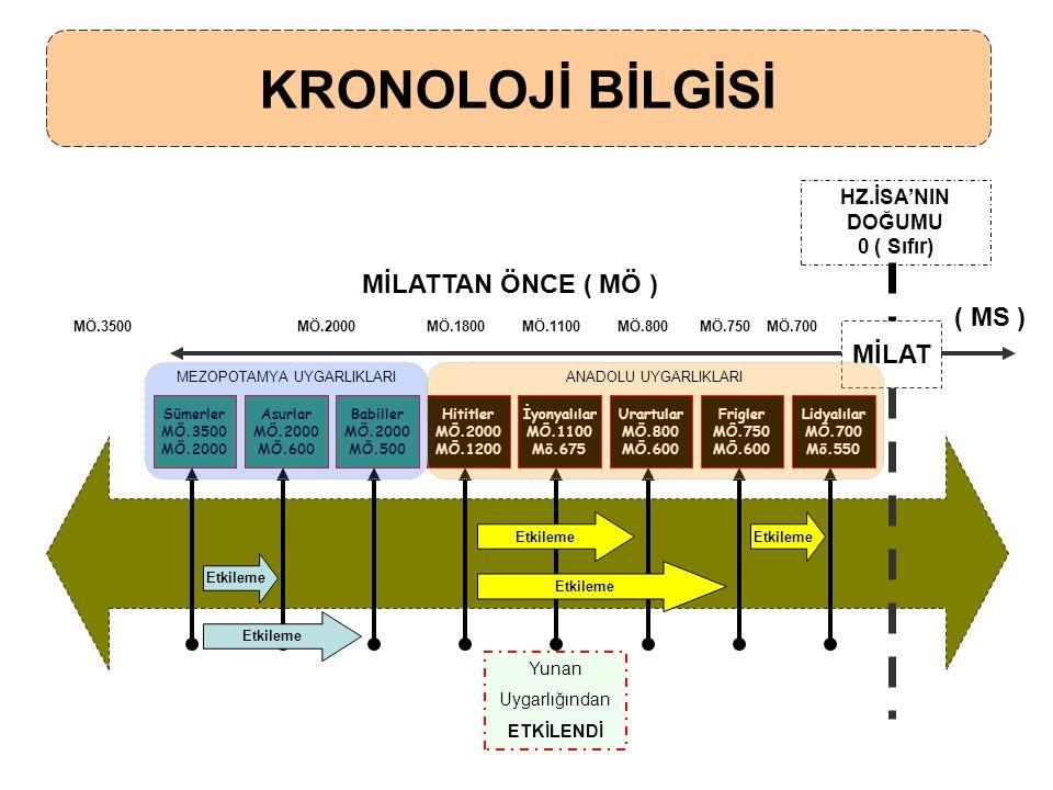 HİTİTLER ** ANADOLU 'NUN İLK BÜYÜK DEVLETİ 'dir.Bugün kü İç Anadolu Bölgesi Sınırları'nda kurulmuştur.