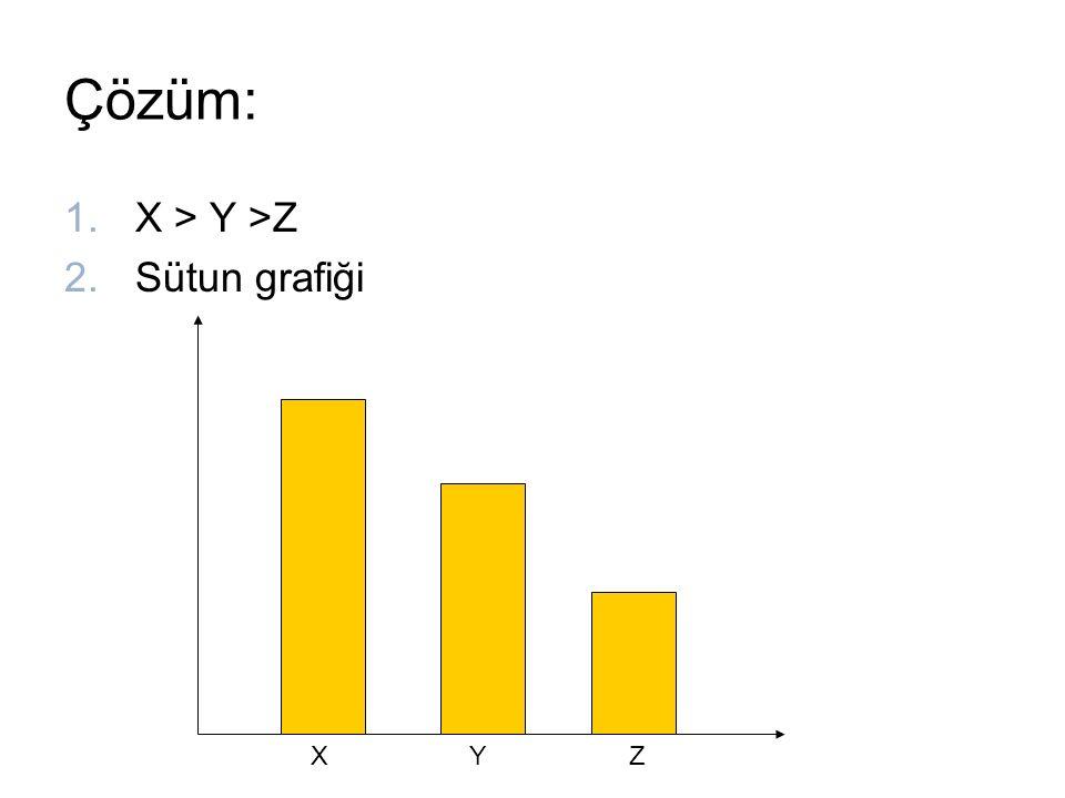 Çözüm: 1.X > Y >Z 2.Sütun grafiği ZXY