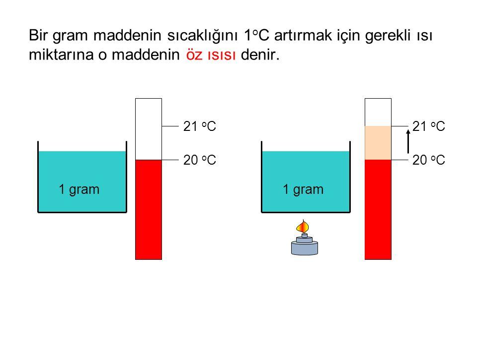 Bir gram maddenin sıcaklığını 1 o C artırmak için gerekli ısı miktarına o maddenin öz ısısı denir. 1 gram 20 o C 21 o C 1 gram 20 o C 21 o C