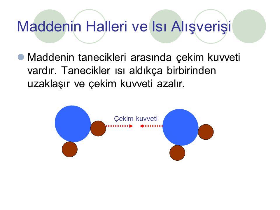 Maddenin Halleri ve Isı Alışverişi Maddenin tanecikleri arasında çekim kuvveti vardır. Tanecikler ısı aldıkça birbirinden uzaklaşır ve çekim kuvveti a