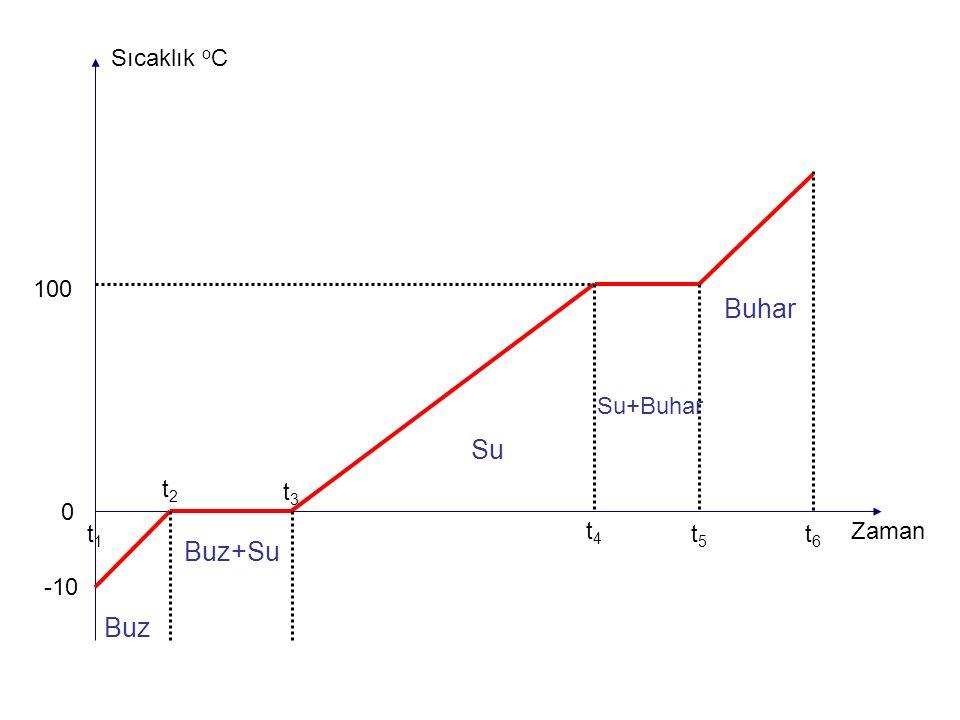 0 -10 100 Buz Buz+Su Sıcaklık o C Zaman Su Su+Buhar Buhar t1t1 t2t2 t3t3 t4t4 t5t5 t6t6