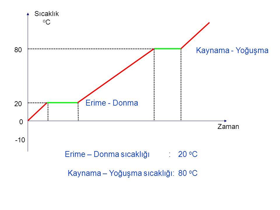 0 -10 80 Sıcaklık o C Zaman 20 Kaynama - Yoğuşma Erime - Donma Erime – Donma sıcaklığı : Kaynama – Yoğuşma sıcaklığı: 20 o C 80 o C
