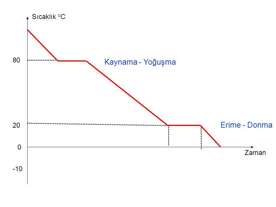 0 -10 80 Sıcaklık o C Zaman 20 Erime - Donma Kaynama - Yoğuşma