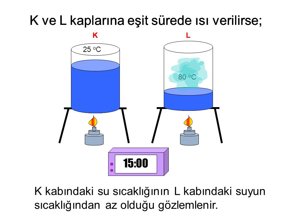 25 o C 80 o C K ve L kaplarına eşit sürede ısı verilirse; K kabındaki su sıcaklığının L kabındaki suyun sıcaklığından az olduğu gözlemlenir. KL K ve L