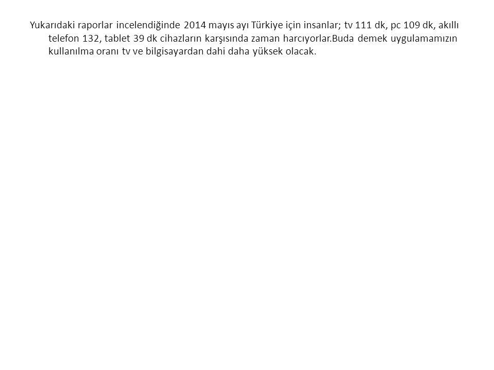 Yukarıdaki raporlar incelendiğinde 2014 mayıs ayı Türkiye için insanlar; tv 111 dk, pc 109 dk, akıllı telefon 132, tablet 39 dk cihazların karşısında zaman harcıyorlar.Buda demek uygulamamızın kullanılma oranı tv ve bilgisayardan dahi daha yüksek olacak.