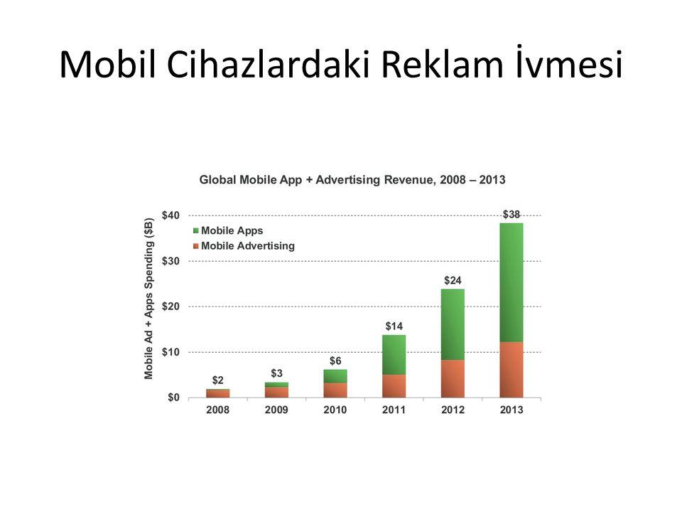 Mobil Cihazlardaki Reklam İvmesi