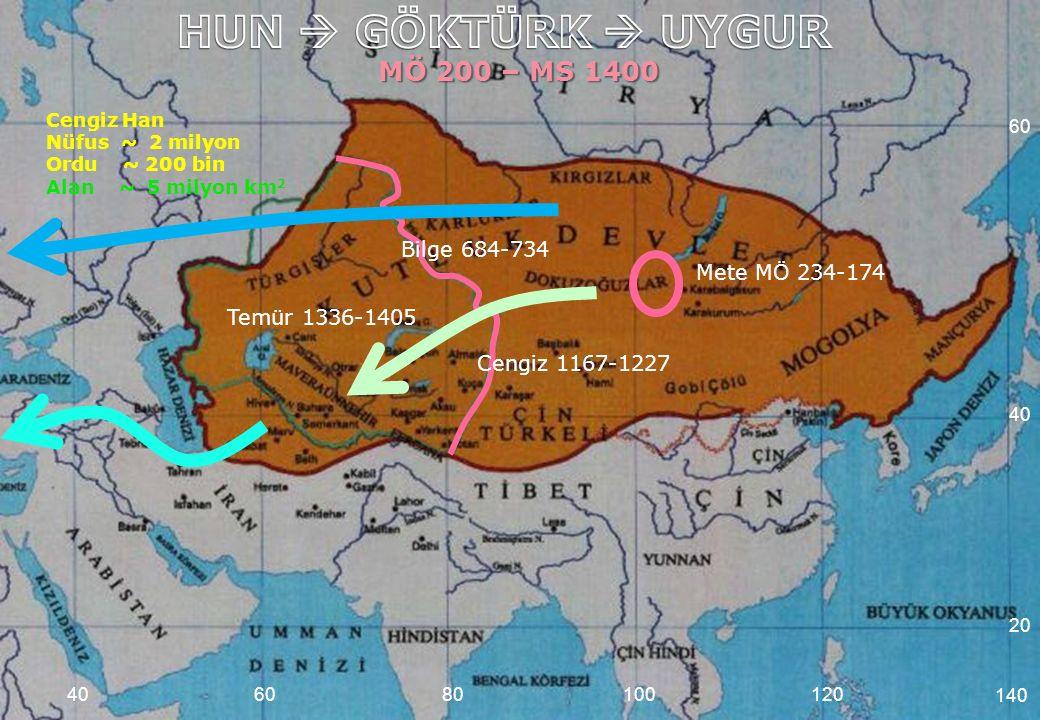 MÖ 200 – MS 1400 Cengiz Han Nüfus ~ 2 milyon Ordu ~ 200 bin Alan ~ 5 milyon km 2 608010012040 Temür 1336-1405 Mete MÖ 234-174 140 40 20 60 Cengiz 1167-1227 Bilge 684-734