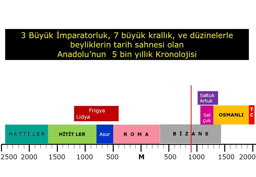 500 100015002000 15001000 M H A T T İ L E R HİTİT LERR O M A B İ Z A N S OSMANLI Sel çuk TCTC Frigya Lidya Saltuk Artuk Asur 3 Büyük İmparatorluk, 7 büyük krallık, ve düzinelerle beyliklerin tarih sahnesi olan Anadolu'nun 5 bin yıllık Kronolojisi 2500
