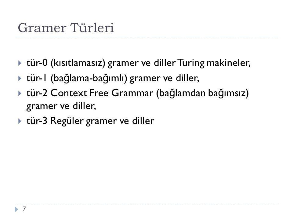 Gramer Türleri 7  tür-0 (kısıtlamasız) gramer ve diller Turing makineler,  tür-1 (ba ğ lama-ba ğ ımlı) gramer ve diller,  tür-2 Context Free Grammar (ba ğ lamdan ba ğ ımsız) gramer ve diller,  tür-3 Regüler gramer ve diller