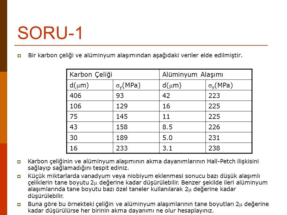 SORU-1  Bir karbon çeliği ve alüminyum alaşımından aşağıdaki veriler elde edilmiştir. Karbon ÇeliğiAlüminyum Alaşımı d(m) y (MPa)d(m) y (MPa) 406