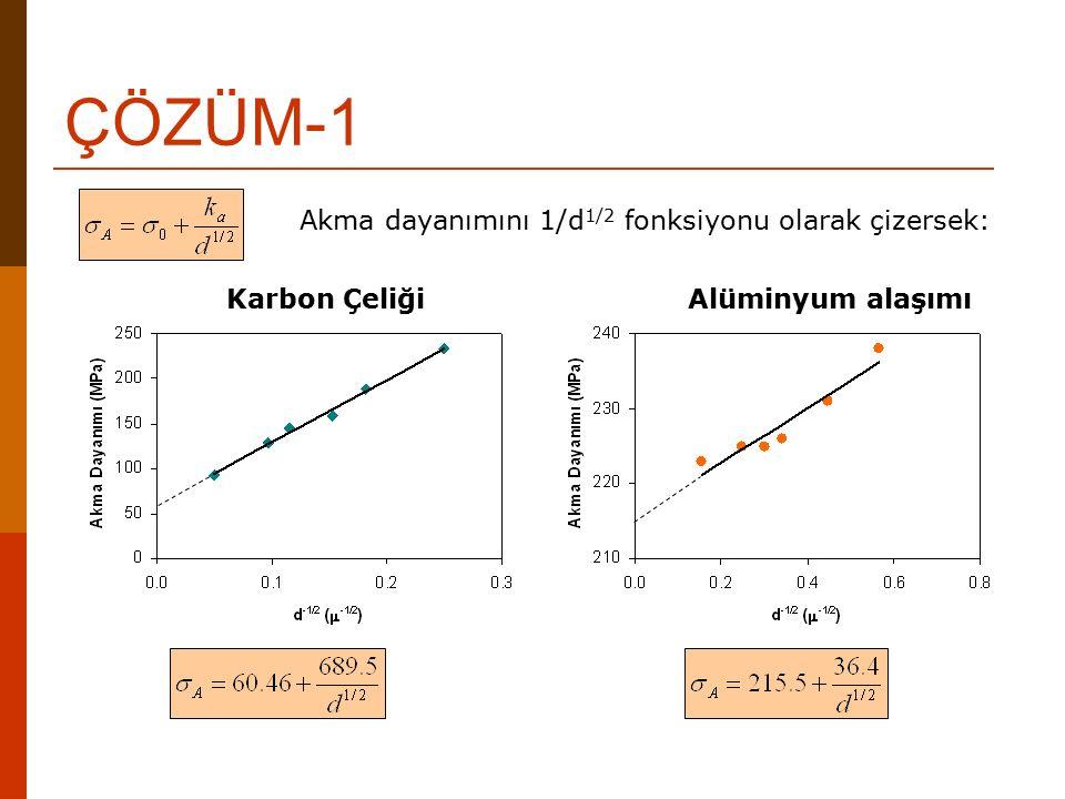 Alüminyum alaşımıKarbon Çeliği ÇÖZÜM-1 Akma dayanımını 1/d 1/2 fonksiyonu olarak çizersek: