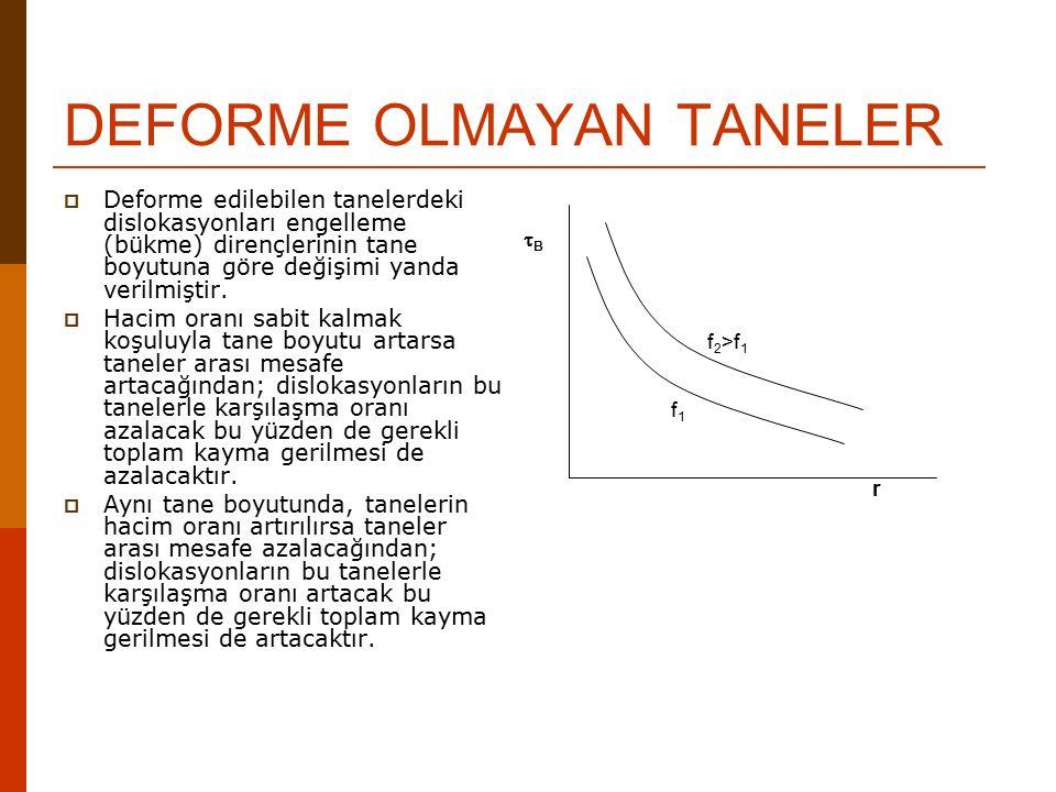 DEFORME OLMAYAN TANELER  Deforme edilebilen tanelerdeki dislokasyonları engelleme (bükme) dirençlerinin tane boyutuna göre değişimi yanda verilmiştir.