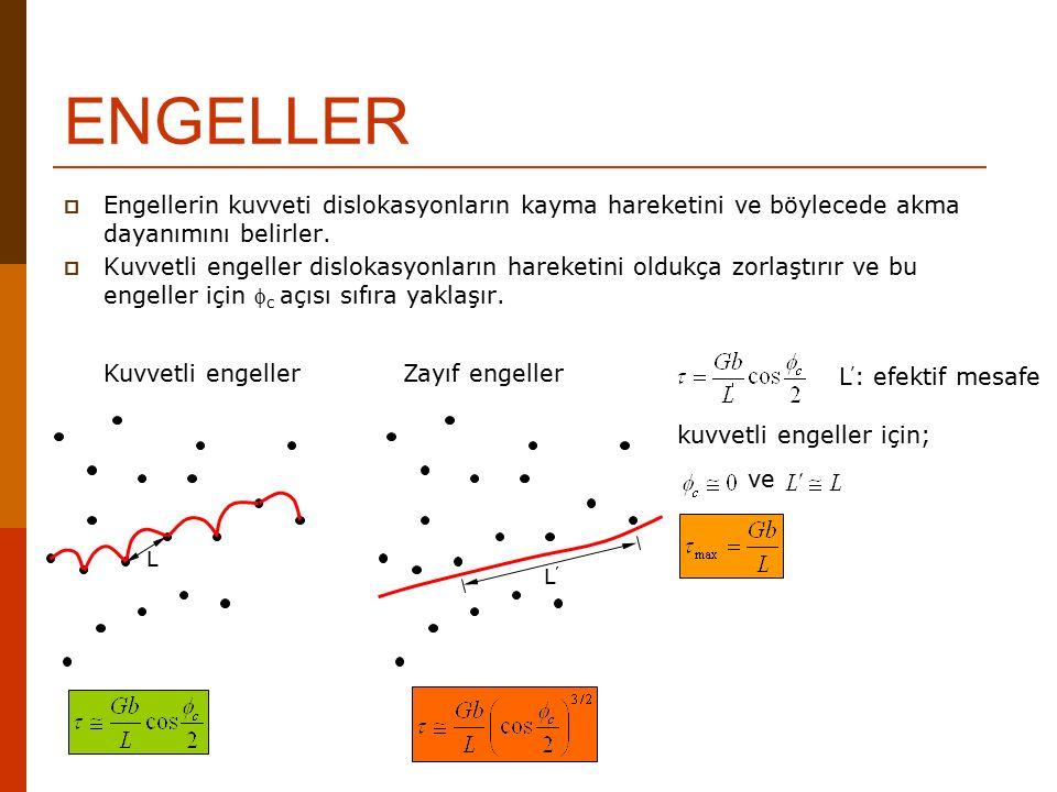 ENGELLER  Engellerin kuvveti dislokasyonların kayma hareketini ve böylecede akma dayanımını belirler.  Kuvvetli engeller dislokasyonların hareketini