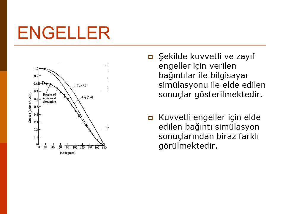 ENGELLER  Şekilde kuvvetli ve zayıf engeller için verilen bağıntılar ile bilgisayar simülasyonu ile elde edilen sonuçlar gösterilmektedir.  Kuvvetli