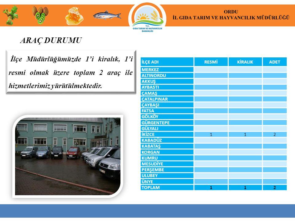 ARAÇ DURUMU İlçe Müdürlüğümüzde 1'i kiralık, 1'i resmi olmak üzere toplam 2 araç ile hizmetlerimiz yürütülmektedir.