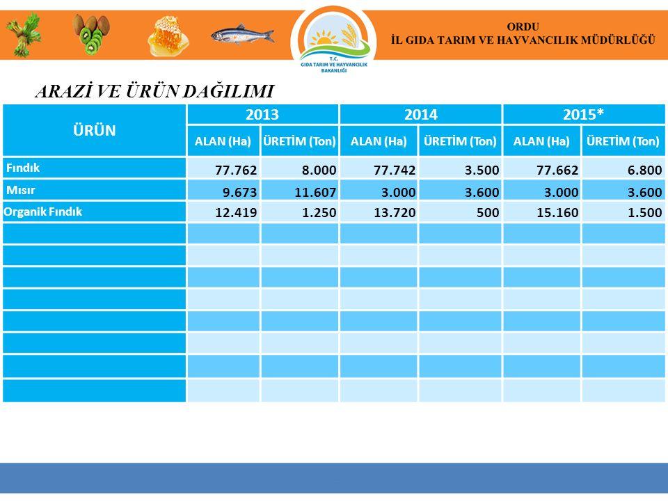 ÖNEMLİ TARIMSAL ÜRÜNLERİMİZ 2014 yılı TÜİK verileri kullanılmıştır.