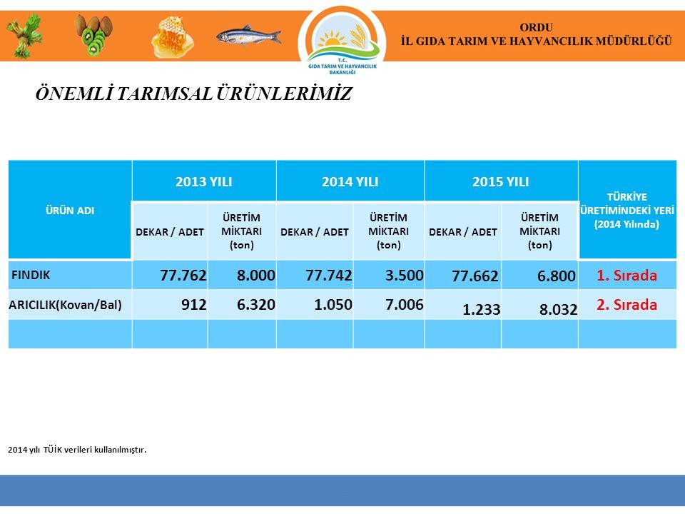 ÖNEMLİ TARIMSAL ÜRÜNLERİMİZ 2014 yılı TÜİK verileri kullanılmıştır. ÜRÜN ADI 2013 YILI2014 YILI2015 YILI TÜRKİYE ÜRETİMİNDEKİ YERİ (2014 Yılında) DEKA