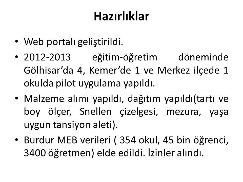 Hazırlıklar Web portalı geliştirildi.
