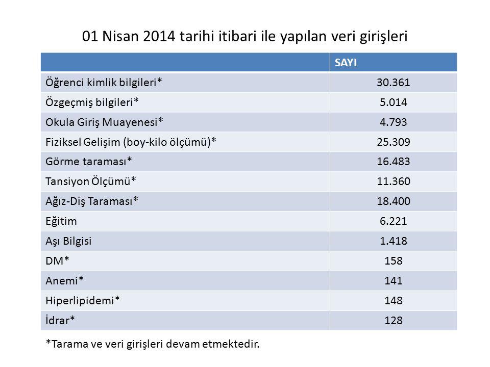 01 Nisan 2014 tarihi itibari ile yapılan veri girişleri SAYI Öğrenci kimlik bilgileri*30.361 Özgeçmiş bilgileri*5.014 Okula Giriş Muayenesi*4.793 Fizi
