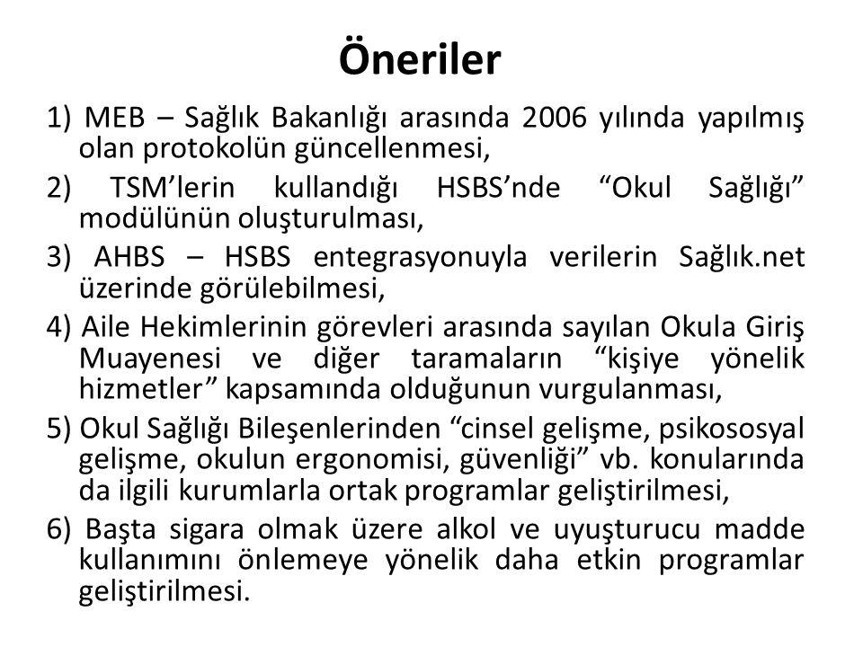 """1) MEB – Sağlık Bakanlığı arasında 2006 yılında yapılmış olan protokolün güncellenmesi, 2) TSM'lerin kullandığı HSBS'nde """"Okul Sağlığı"""" modülünün oluş"""