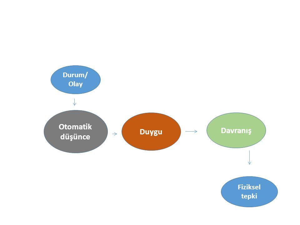Otomatik düşünce Duygu Davranış Durum/ Olay Fiziksel tepki