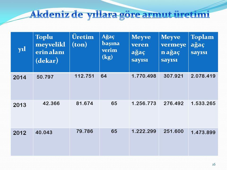 yıl Toplu meyvelikl erin alanı (dekar ) Üretim (ton) Ağaç başına verim (kg) Meyve veren ağaç sayısı Meyve vermeye n ağaç sayısı Toplam ağaç sayısı 2014 50.797 112.751 641.770.498307.9212.078.419 2013 42.36681.674651.256.773276.4921.533.265 2012 40.043 79.786651.222.299251.600 1.473.899 16